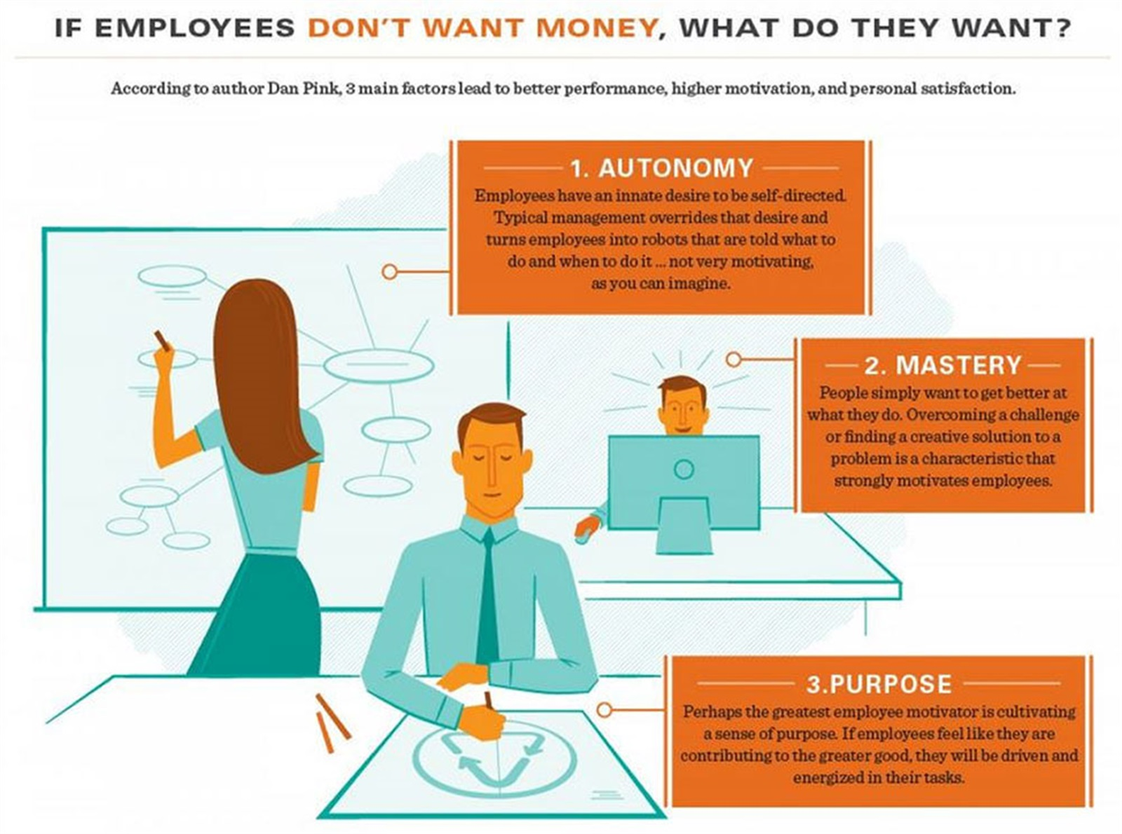 is money the biggest motivator for What, by a long shot, is the most important motivator for employees at work is it  money, pressure, or praise typically managers believe the.