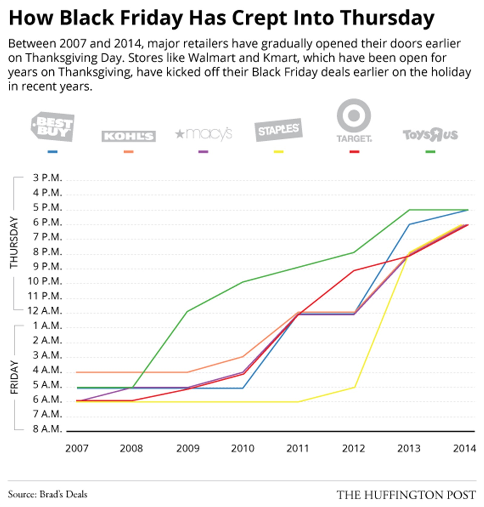 Huffington Post Holiday opening chart